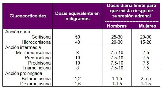 que+son+los+corticosteroides+pdf